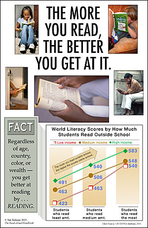 Read aloud handbook chpt 5 pg 1 poster showing how grades are affected by how much one reads fandeluxe Images