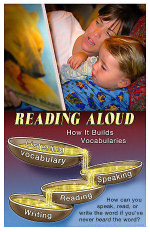 Poster showing how reading to a child helps build all vocabularies
